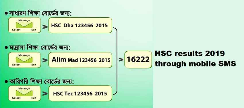 HSC results 2019 by SMS